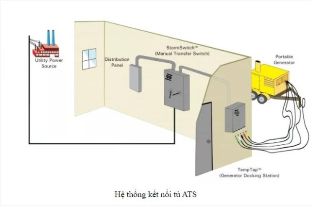 Tủ ATS là gì? Cấu tạo và nguyên lý hoạt động của tủ điện ATS